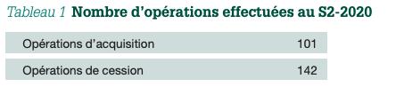 Tableau 1: Nombre d'opérations effectuées au S2-2020