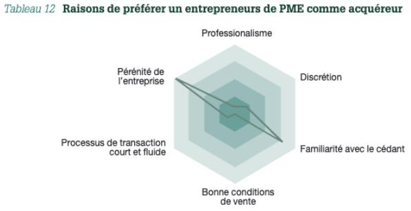 Tableau 12: Raisons de préférer un entrepreneurs de PME comme acquéreur