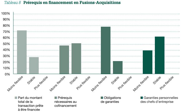 Tableau 8 Prérequis en financement en Fusions-Acquisitions