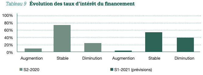 Tableau 9 Évolution des taux d'intérêt du financement